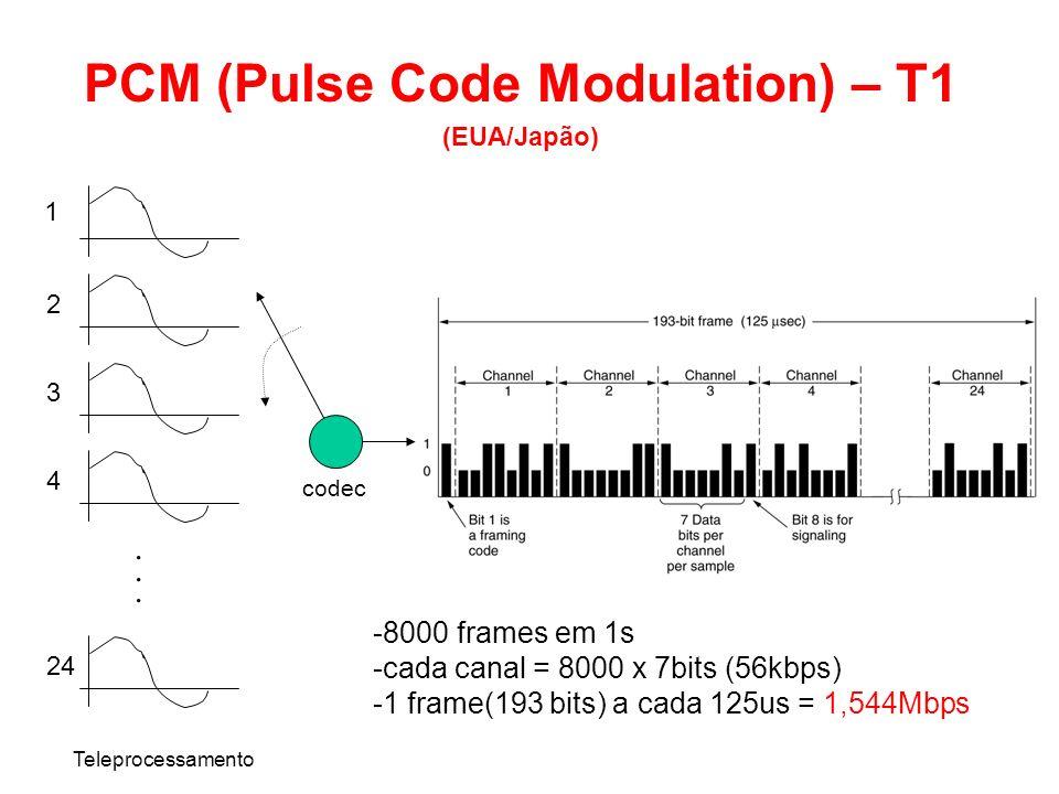 PCM (Pulse Code Modulation) – T1 (EUA/Japão) Teleprocessamento...... 1 2 3 4 24 codec -8000 frames em 1s -cada canal = 8000 x 7bits (56kbps) -1 frame(
