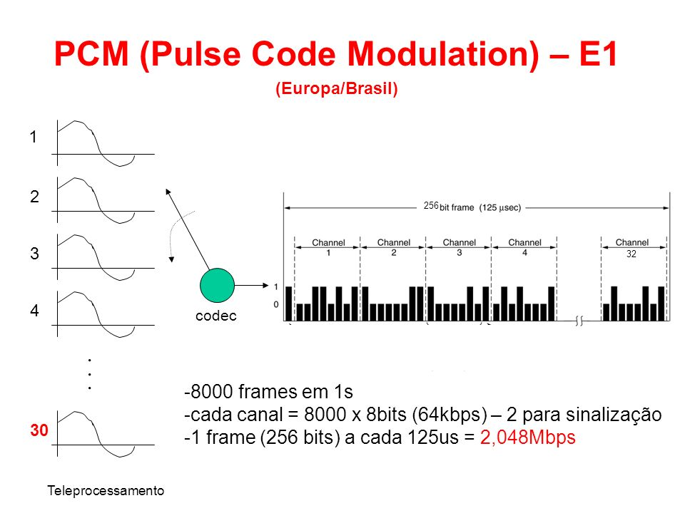 PCM (Pulse Code Modulation) – E1 (Europa/Brasil) Teleprocessamento...... 1 2 3 4 30 codec -8000 frames em 1s -cada canal = 8000 x 8bits (64kbps) – 2 p