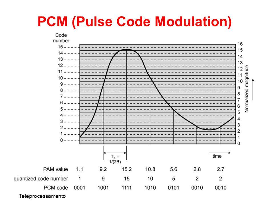Teleprocessamento PCM (Pulse Code Modulation)