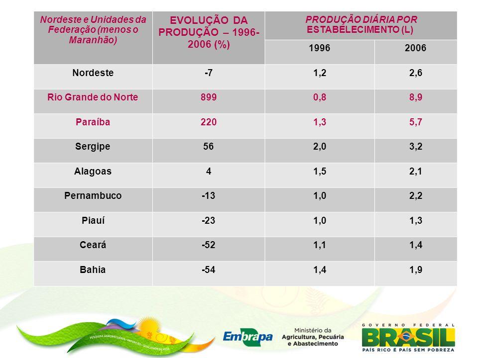 Nordeste e Unidades da Federação (menos o Maranhão) EVOLUÇÃO DA PRODUÇÃO – 1996- 2006 (%) PRODUÇÃO DIÁRIA POR ESTABELECIMENTO (L) 19962006 Nordeste-71,22,6 Rio Grande do Norte8990,88,9 Paraíba2201,35,7 Sergipe562,03,2 Alagoas41,52,1 Pernambuco-131,02,2 Piauí-231,01,3 Ceará-521,11,4 Bahia-541,41,9