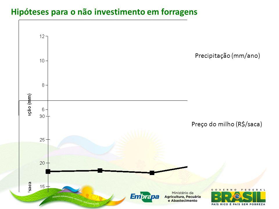 Hipóteses para o não investimento em forragens Precipitação (mm/ano) Preço do milho (R$/saca)