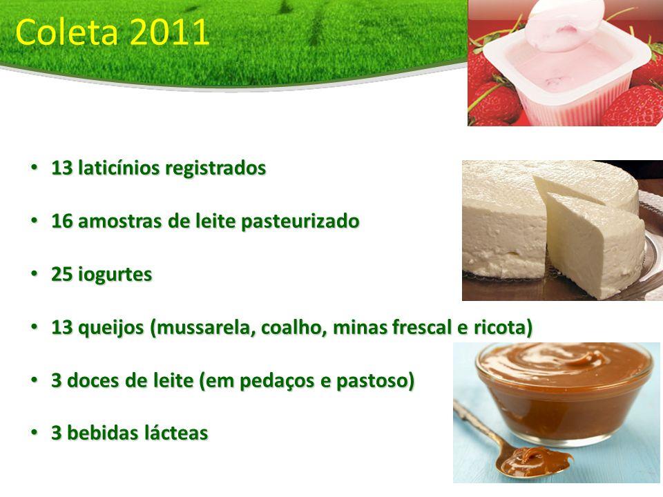 Coleta 2011 13 laticínios registrados 13 laticínios registrados 16 amostras de leite pasteurizado 16 amostras de leite pasteurizado 25 iogurtes 25 iog