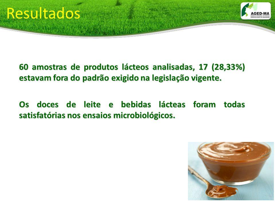 Resultados 60 amostras de produtos lácteos analisadas, 17 (28,33%) estavam fora do padrão exigido na legislação vigente. Os doces de leite e bebidas l