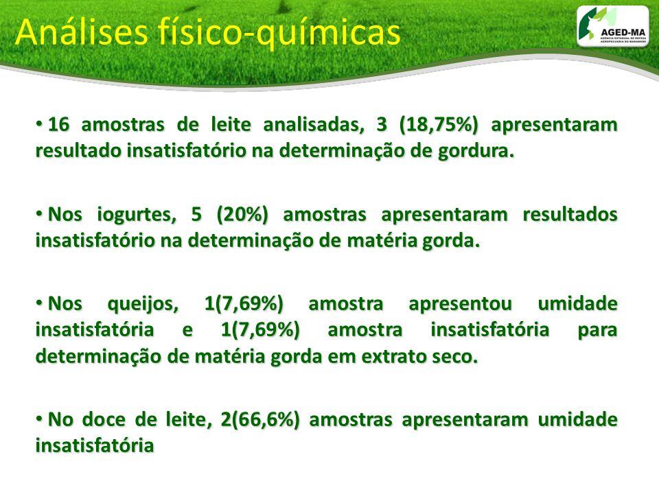 Análises físico-químicas 16 amostras de leite analisadas, 3 (18,75%) apresentaram resultado insatisfatório na determinação de gordura. 16 amostras de