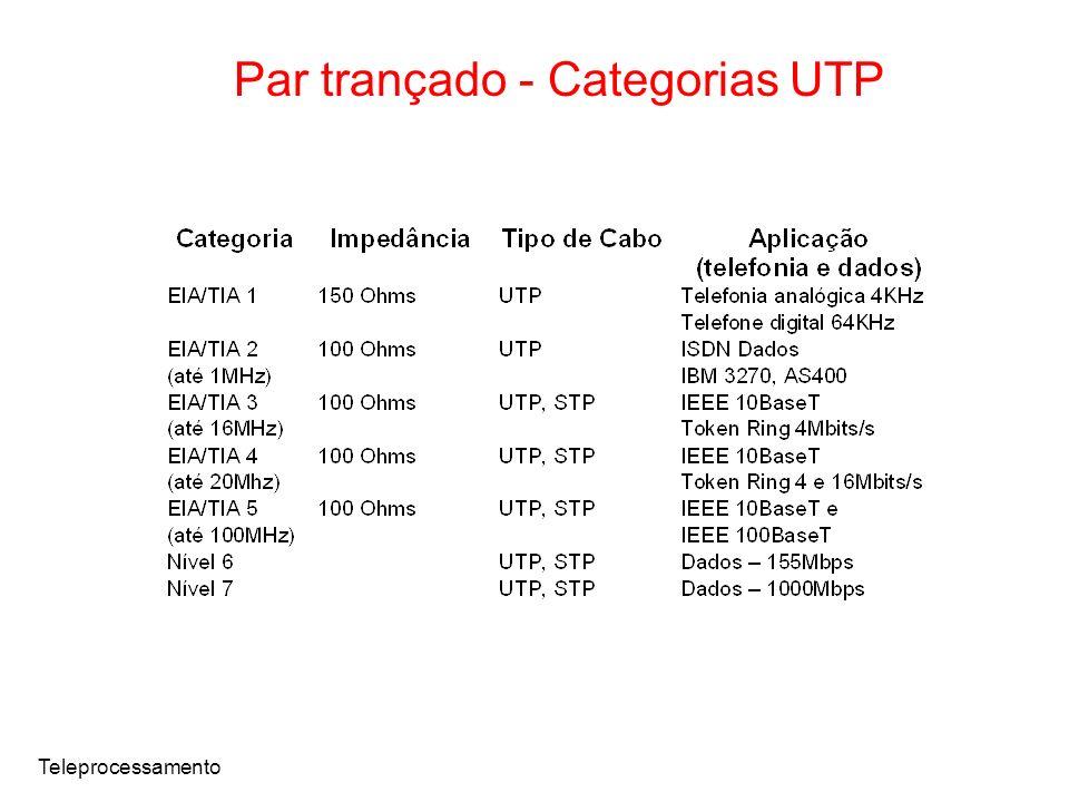Teleprocessamento Par trançado - Categorias UTP