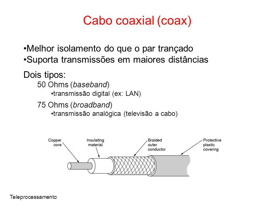 Teleprocessamento Cabo coaxial (coax) Melhor isolamento do que o par trançado Suporta transmissões em maiores distâncias Dois tipos: 50 Ohms (baseband) transmissão digital (ex: LAN) 75 Ohms (broadband) transmissão analógica (televisão a cabo)
