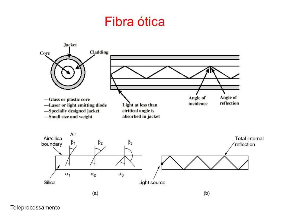 Teleprocessamento Fibra ótica