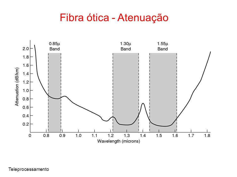 Teleprocessamento Fibra ótica - Atenuação