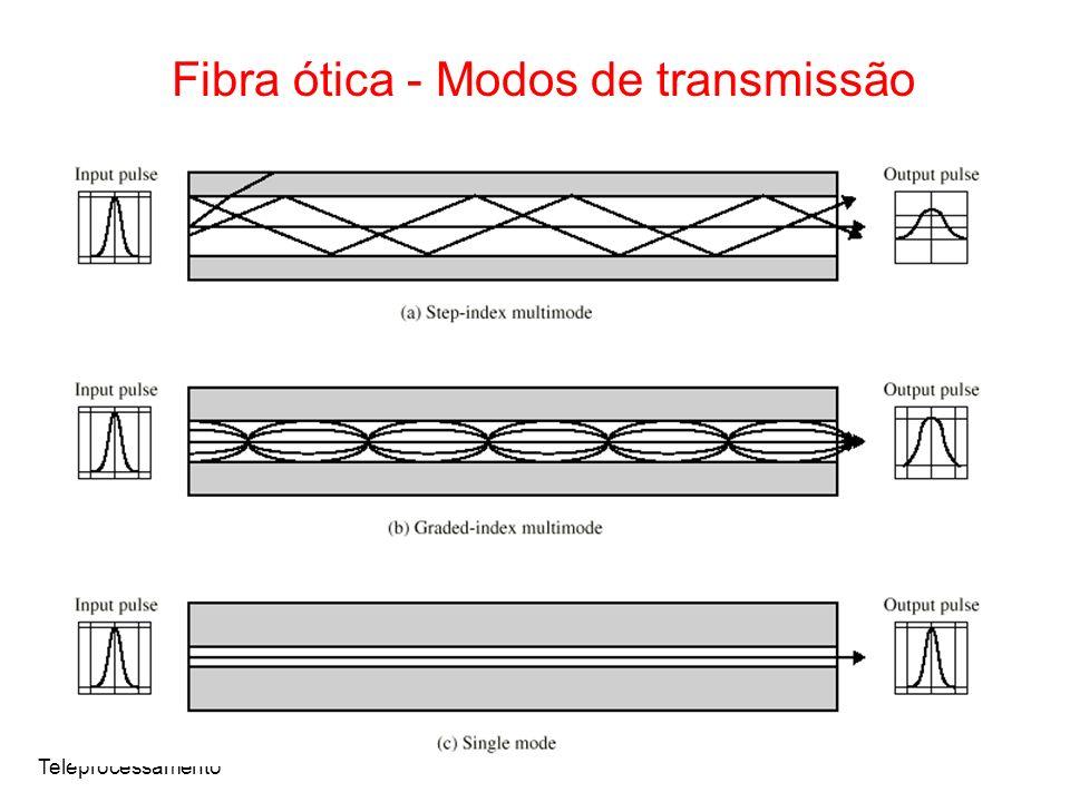 Teleprocessamento Fibra ótica - Modos de transmissão