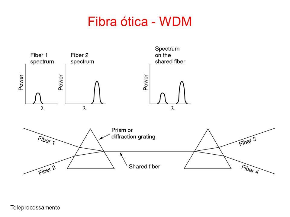 Teleprocessamento Fibra ótica - WDM