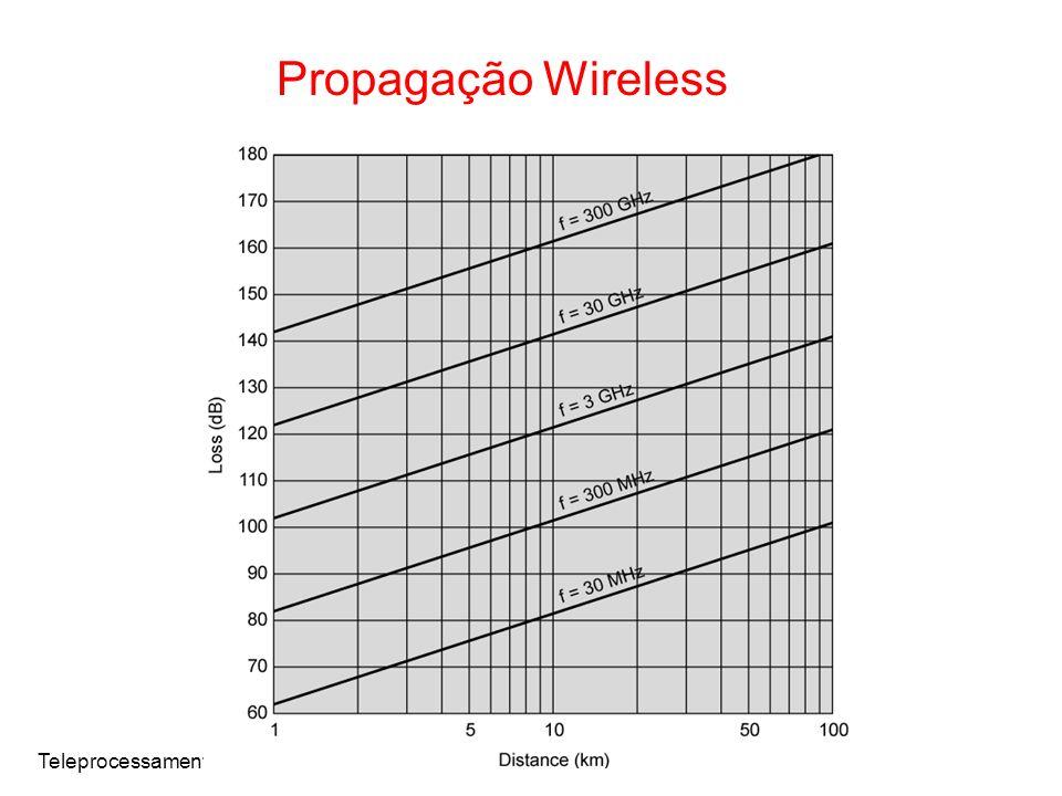 Teleprocessamento Propagação Wireless