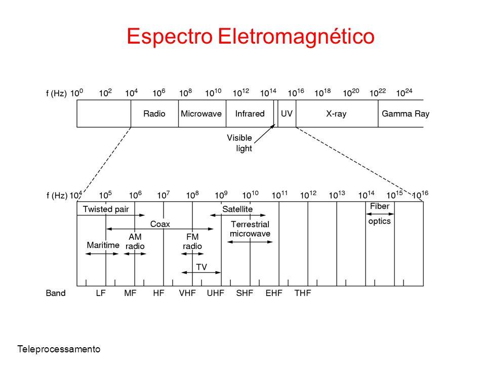 Teleprocessamento Espectro Eletromagnético