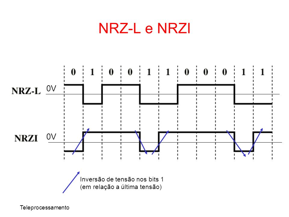 Teleprocessamento NRZ-L e NRZI 0V Inversão de tensão nos bits 1 (em relação a última tensão) 0V