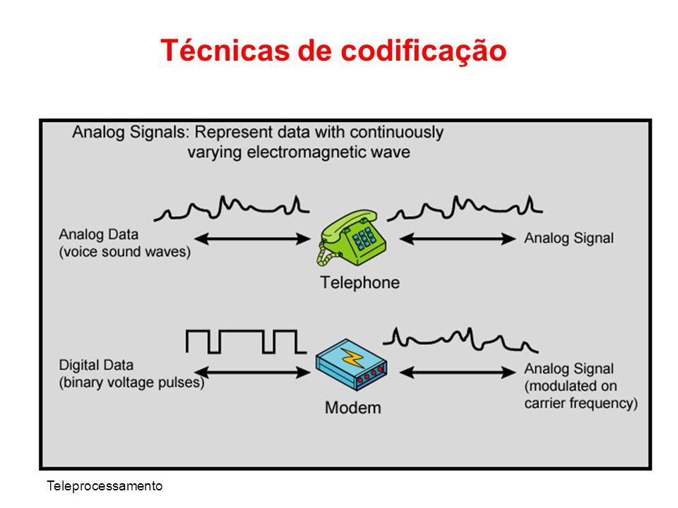 Teleprocessamento Técnicas de codificação