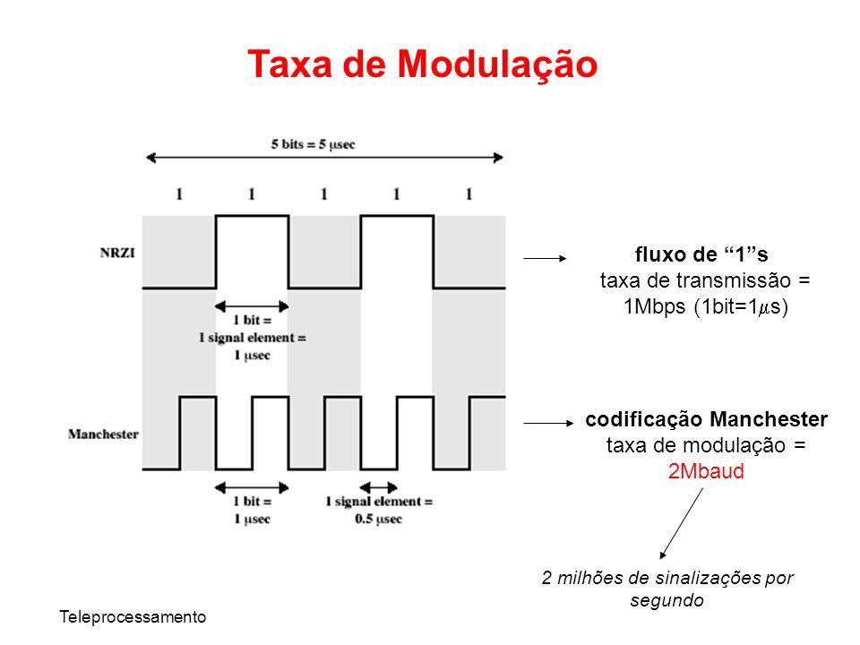 Teleprocessamento Taxa de Modulação fluxo de 1s taxa de transmissão = 1Mbps (1bit=1 s) codificação Manchester taxa de modulação = 2Mbaud 2 milhões de