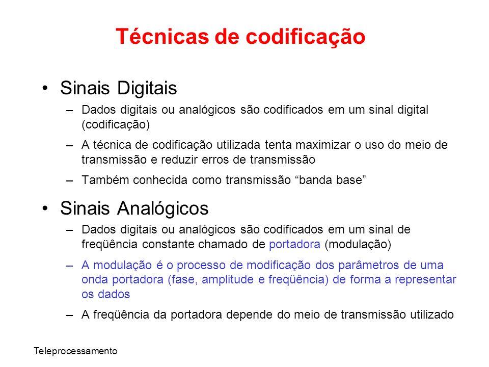 Teleprocessamento Sinais Digitais –Dados digitais ou analógicos são codificados em um sinal digital (codificação) –A técnica de codificação utilizada