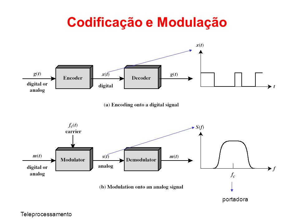 Teleprocessamento Dados Digitais – Sinais Digitais Sinal Digital –Sequência de pulsos de tensão discretos e não contínuos –Cada pulso é um elemento de sinalização –Os dados binários são codificados em elementos de sinalização –No caso mais simples: 1 bit é representado por 1 elemento de sinalização Sinal Digital Pulso Dados Binários