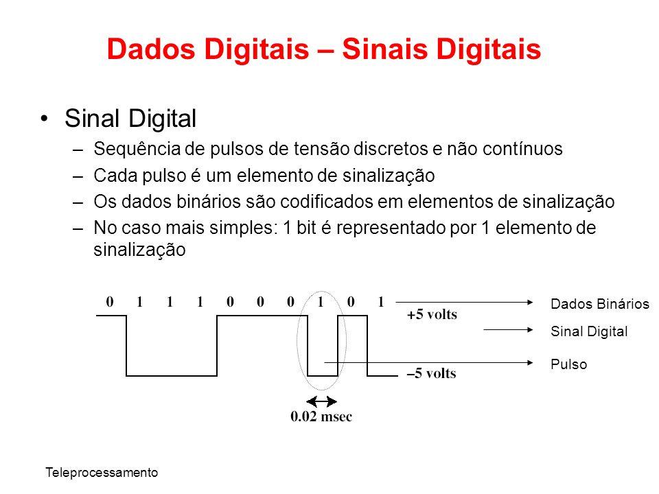 Teleprocessamento Dados Digitais – Sinais Digitais Sinal Digital –Sequência de pulsos de tensão discretos e não contínuos –Cada pulso é um elemento de