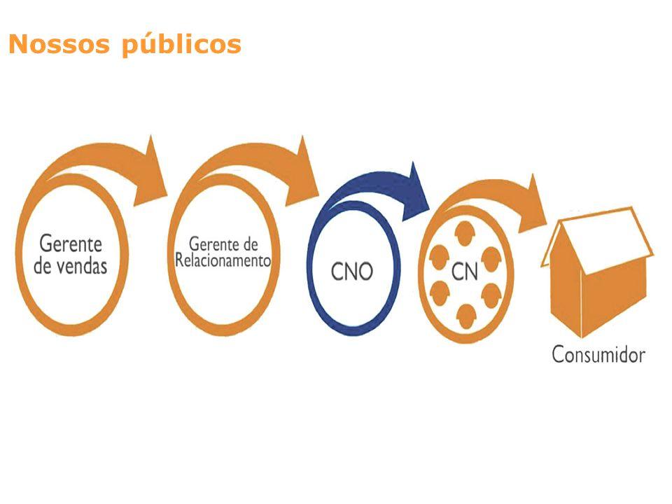 Nossos públicos