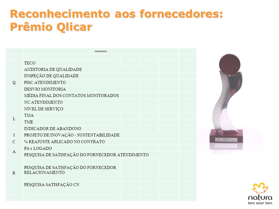 Reconhecimento aos fornecedores: Prêmio Qlicar Atendimento Q TECO AUDITORIA DE QUALIDADE INSPEÇÃO DE QUALIDADE PISC ATENDIMENTO DESVIO MONITORIA MÉDIA