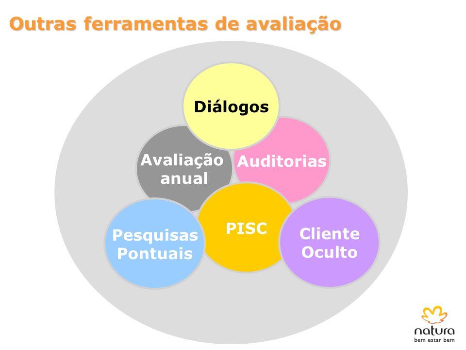 Auditorias Avaliação anual PISC Diálogos Outras ferramentas de avaliação Cliente Oculto Pesquisas Pontuais