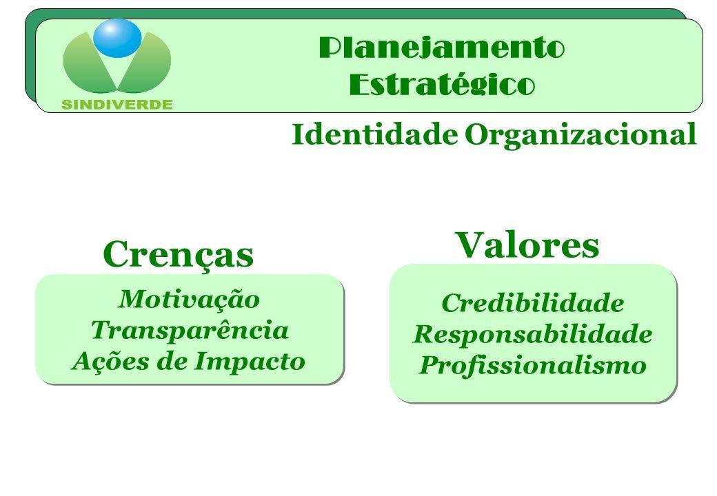 Identidade Organizacional Motivação Transparência Ações de Impacto Motivação Transparência Ações de Impacto Crenças Credibilidade Responsabilidade Pro