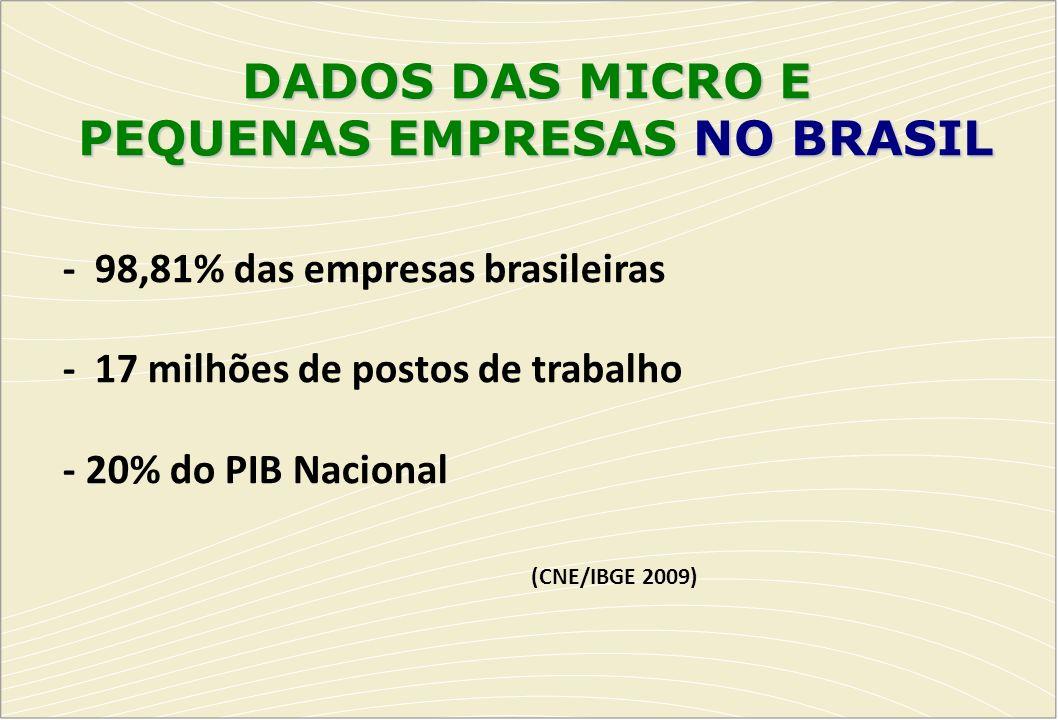 DADOS DAS MICRO E PEQUENAS EMPRESAS NO BRASIL - 98,81% das empresas brasileiras - 17 milhões de postos de trabalho - 20% do PIB Nacional (CNE/IBGE 200