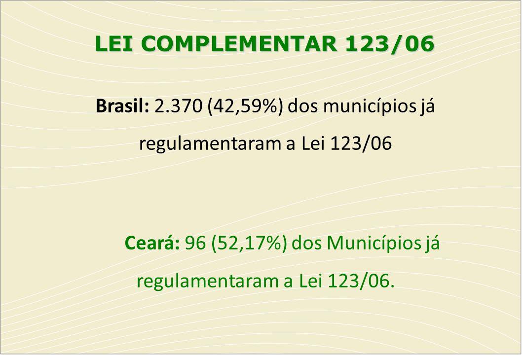 LEI COMPLEMENTAR 123/06 Brasil: 2.370 (42,59%) dos municípios já regulamentaram a Lei 123/06 Ceará: 96 (52,17%) dos Municípios já regulamentaram a Lei
