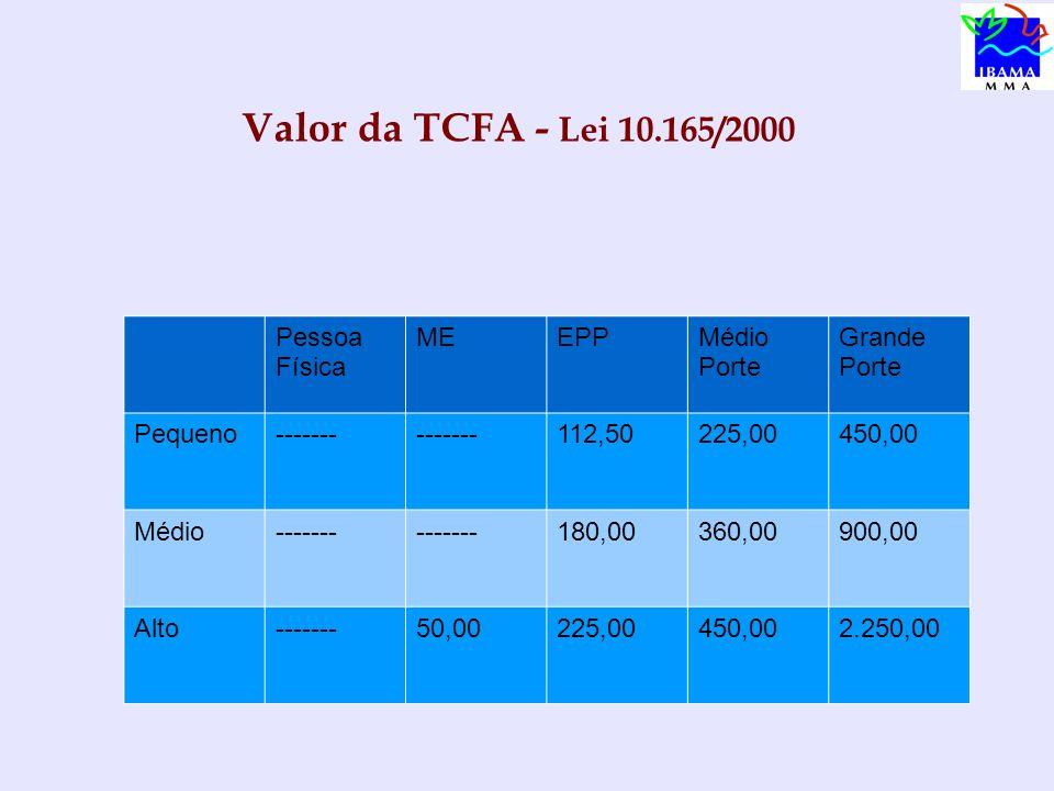 Valor da TCFA - Lei 10.165/2000 Pessoa Física MEEPPMédio Porte Grande Porte Pequeno------- 112,50225,00450,00 Médio------- 180,00360,00900,00 Alto----