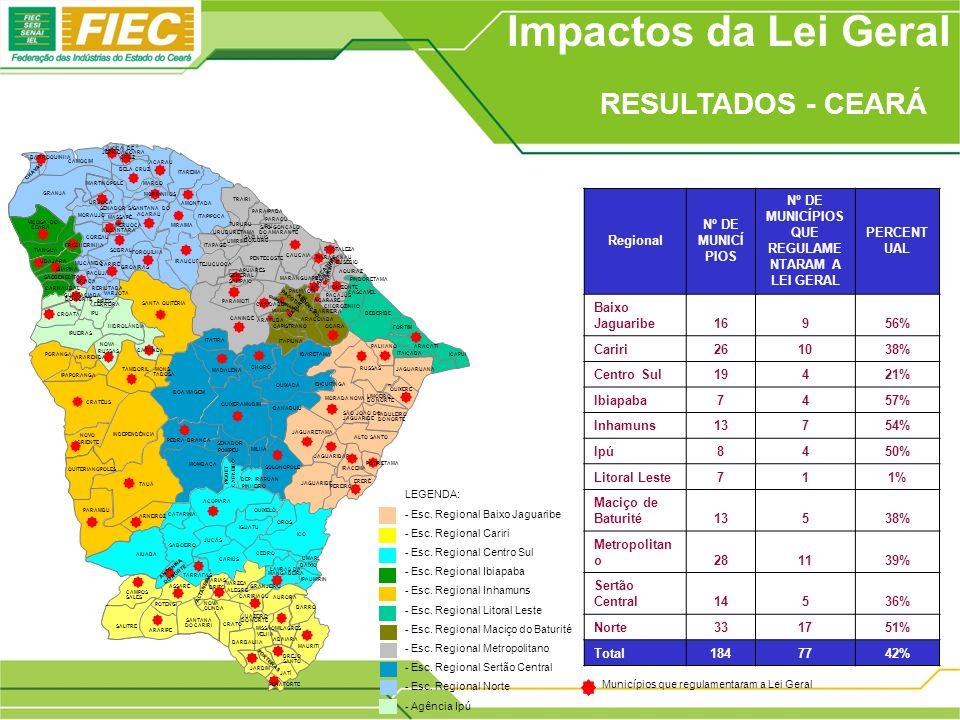 Impactos da Lei Geral Regional Nº DE MUNICÍ PIOS Nº DE MUNICÍPIOS QUE REGULAME NTARAM A LEI GERAL PERCENT UAL Baixo Jaguaribe16956% Cariri261038% Cent