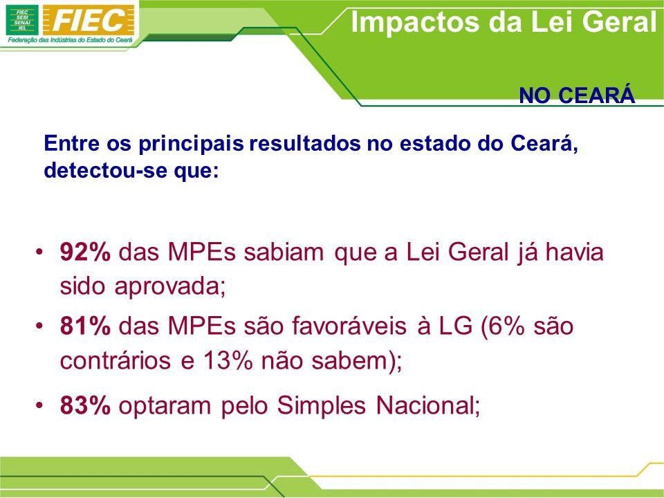 92% das MPEs sabiam que a Lei Geral já havia sido aprovada; 81% das MPEs são favoráveis à LG (6% são contrários e 13% não sabem); 83% optaram pelo Simples Nacional; Impactos da Lei Geral NO CEARÁ Entre os principais resultados no estado do Ceará, detectou-se que: