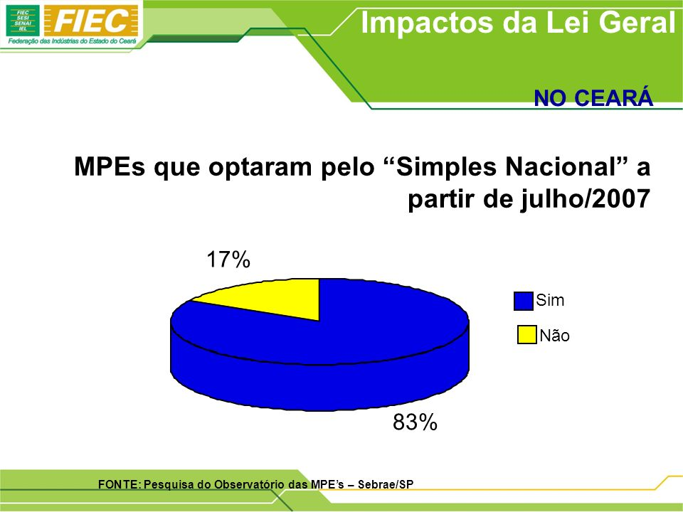 MPEs que optaram pelo Simples Nacional a partir de julho/2007 Impactos da Lei Geral NO CEARÁ FONTE: Pesquisa do Observatório das MPEs – Sebrae/SP 83% 17% Sim Não