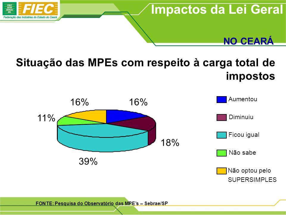 Situação das MPEs com respeito à carga total de impostos Impactos da Lei Geral NO CEARÁ FONTE: Pesquisa do Observatório das MPEs – Sebrae/SP 16% 18% 39% 11% 16% Aumentou Diminuiu Ficou igual Não sabe Não optou pelo SUPERSIMPLES