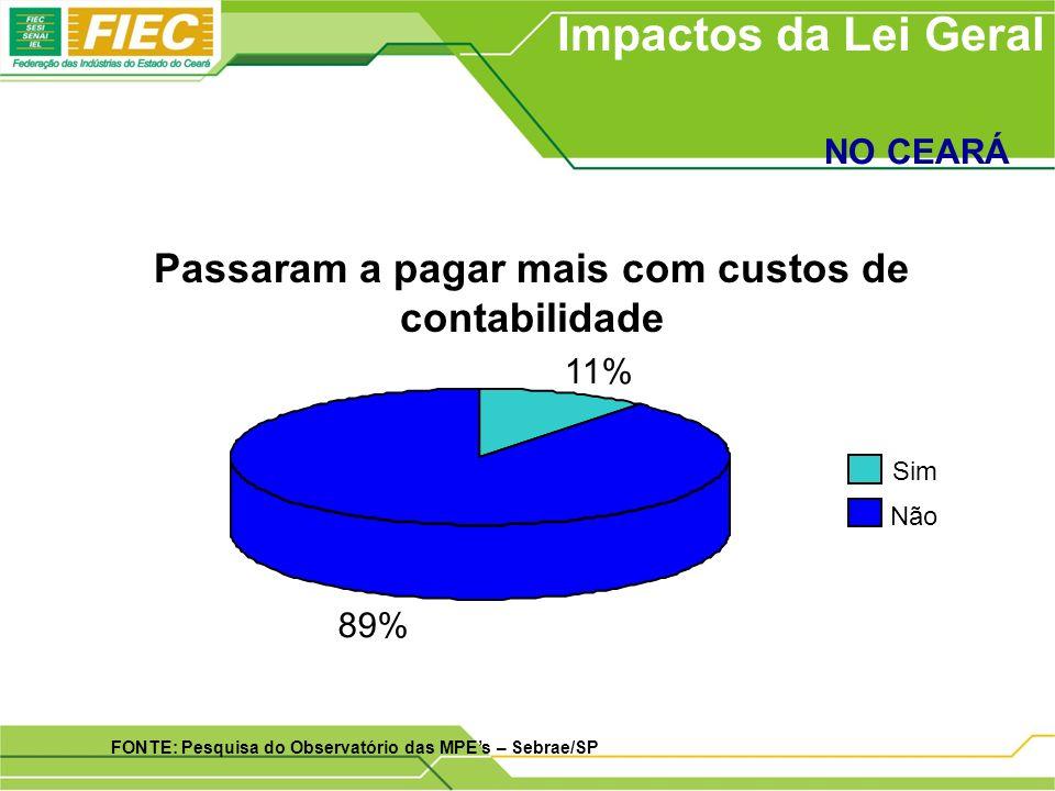 Passaram a pagar mais com custos de contabilidade Impactos da Lei Geral NO CEARÁ FONTE: Pesquisa do Observatório das MPEs – Sebrae/SP 11% 89% Sim Não