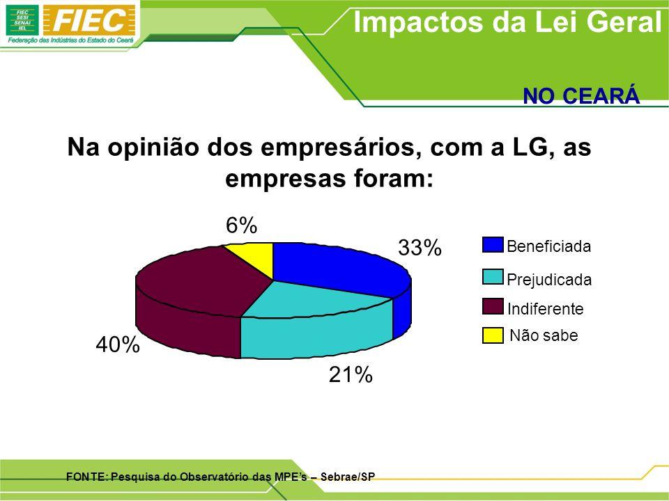 Na opinião dos empresários, com a LG, as empresas foram: Impactos da Lei Geral NO CEARÁ FONTE: Pesquisa do Observatório das MPEs – Sebrae/SP 33% 21% 40% 6% Beneficiada Prejudicada Indiferente Não sabe