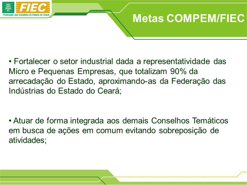 Metas COMPEM/FIEC Fortalecer o setor industrial dada a representatividade das Micro e Pequenas Empresas, que totalizam 90% da arrecadação do Estado, a