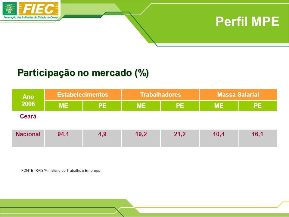 Perfil MPE Ano 2006 EstabelecimentosTrabalhadoresMassa Salarial MEPEMEPEMEPE Ceará Nacional94,14,919,221,210,416,1 Participação no mercado (%) FONTE: RAIS/Ministério do Trabalho e Emprego