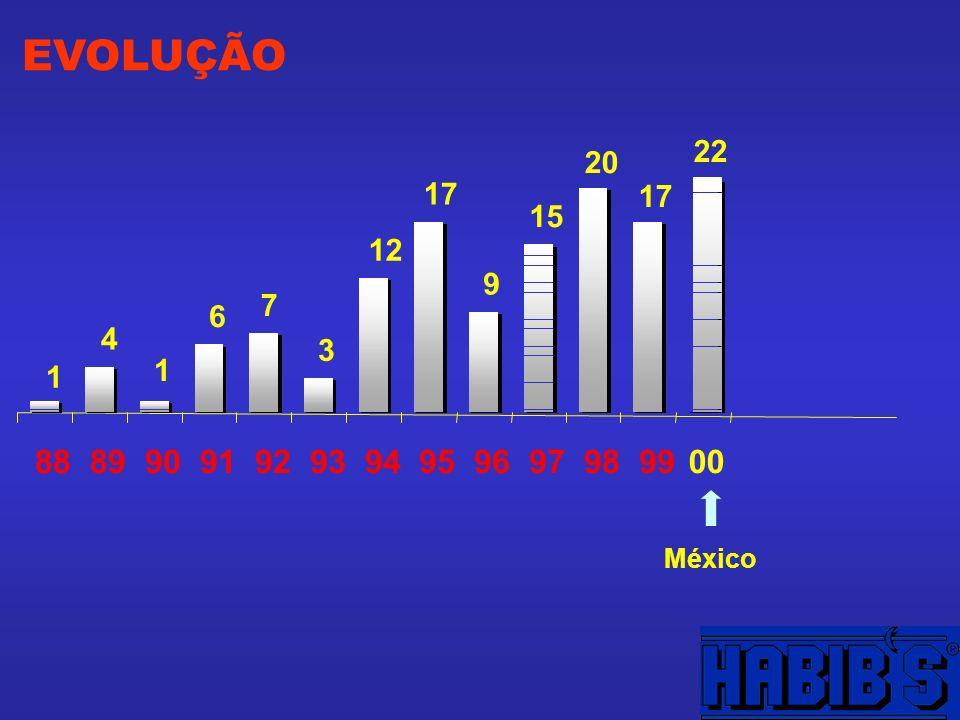 EVOLUÇÃO 9 1 4 1 6 7 3 12 17 15 20 17 22 88899091929394959697989900 México
