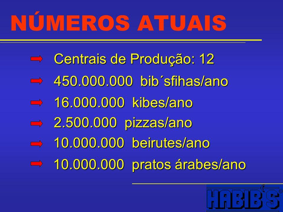 NÚMEROS ATUAIS Centrais de Produção: 12 450.000.000 bib´sfihas/ano 16.000.000 kibes/ano 2.500.000 pizzas/ano 10.000.000 beirutes/ano 10.000.000 pratos