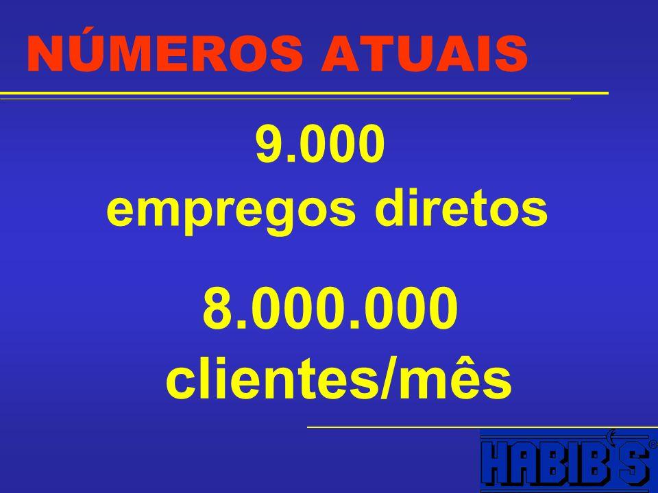 9.000 empregos diretos 8.000.000 clientes/mês
