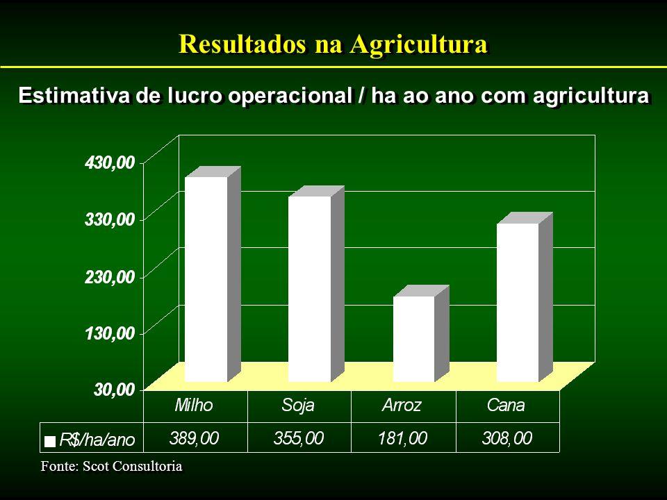Resultados na Agricultura Estimativa de lucro operacional / ha ao ano com agricultura Fonte: Scot Consultoria