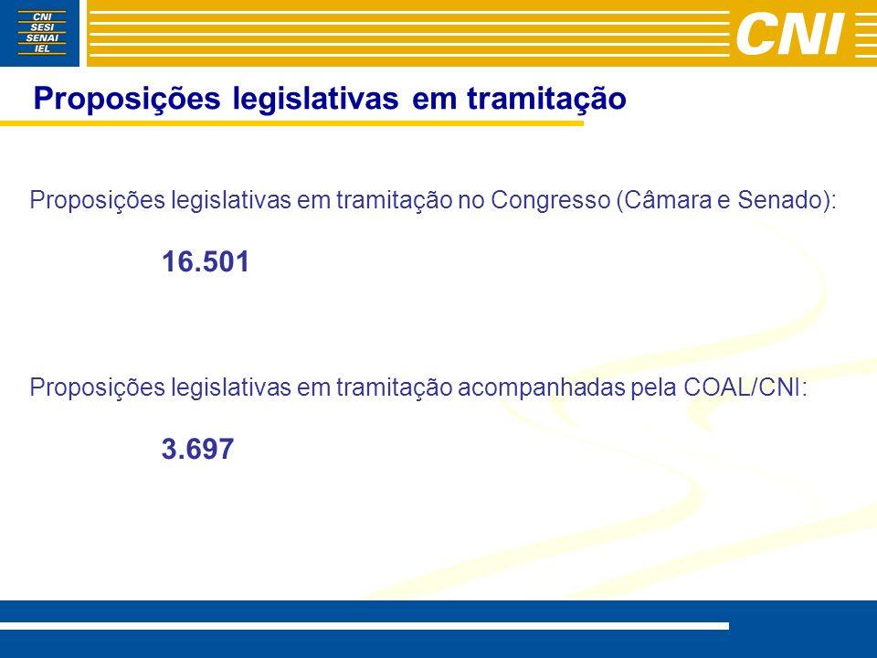 Proposições legislativas em tramitação Proposições legislativas em tramitação no Congresso (Câmara e Senado): 16.501 Proposições legislativas em tramitação acompanhadas pela COAL/CNI: 3.697
