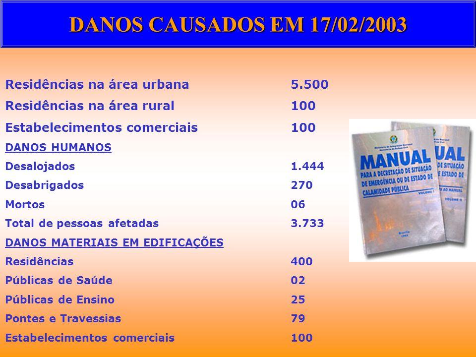 Residências na área urbana5.500 Residências na área rural100 Estabelecimentos comerciais100 DANOS HUMANOS Desalojados1.444 Desabrigados270 Mortos 06 T