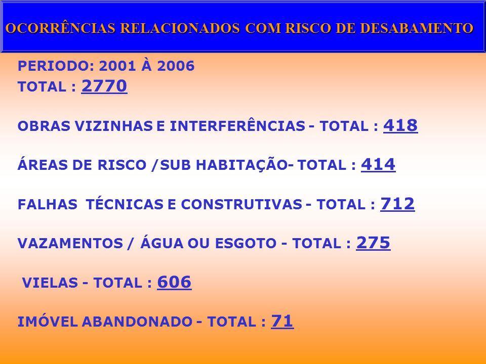 PERIODO: 2001 À 2006 TOTAL : 2770 OBRAS VIZINHAS E INTERFERÊNCIAS - TOTAL : 418 ÁREAS DE RISCO /SUB HABITAÇÃO- TOTAL : 414 FALHAS TÉCNICAS E CONSTRUTI