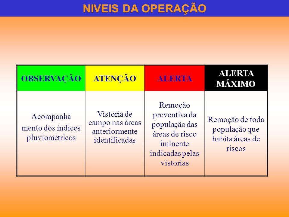 NIVEIS DA OPERAÇÃO OBSERVAÇÃOATENÇÃOALERTA ALERTA MÁXIMO Acompanha mento dos índices pluviométricos Vistoria de campo nas áreas anteriormente identifi