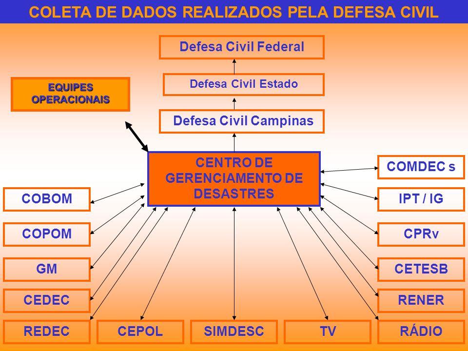 CENTRO DE GERENCIAMENTO DE DESASTRES SIMDESC COBOM COPOM GM CEDEC REDECCEPOLTVRÁDIO IPT / IG CPRv CETESB RENER Defesa Civil Campinas Defesa Civil Esta