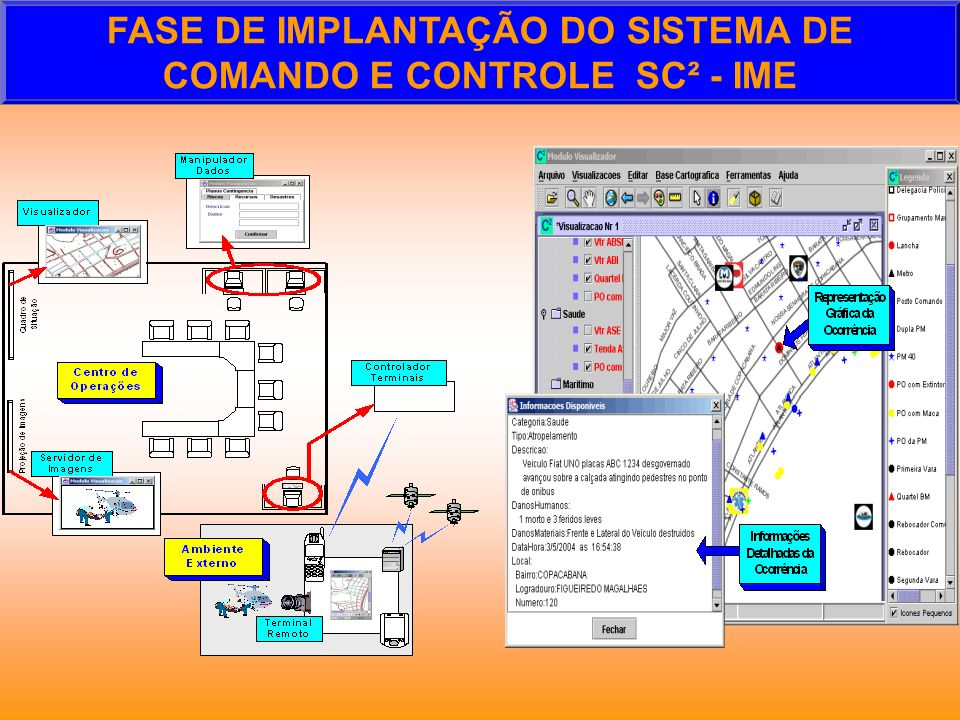 FASE DE IMPLANTAÇÃO DO SISTEMA DE COMANDO E CONTROLE SC² - IME