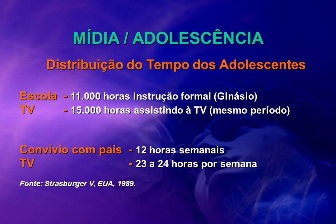 Distribuição do Tempo dos Adolescentes Escola- 11.000 horas instrução formal (Ginásio) TV- 15.000 horas assistindo à TV (mesmo período) Convívio com p