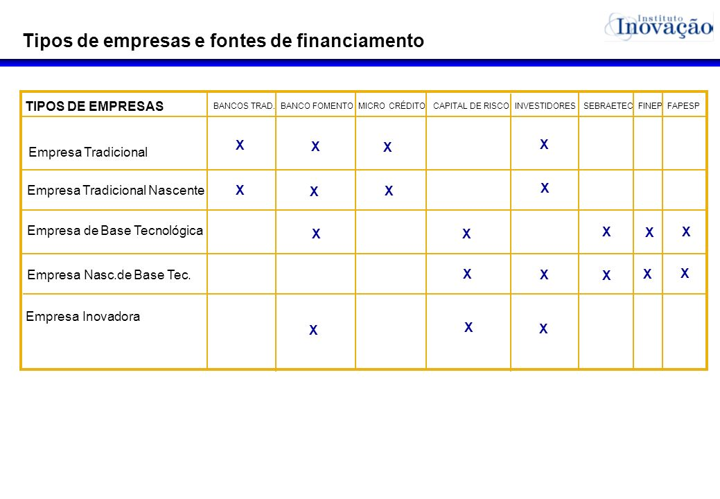 Tipos de empresas e fontes de financiamento TIPOS DE EMPRESAS Empresa Tradicional Nascente Empresa Tradicional Empresa Nasc.de Base Tec. Empresa de Ba
