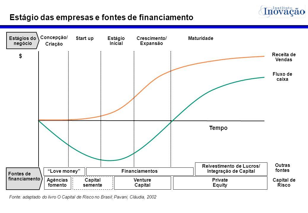 Estágio das empresas e fontes de financiamento Fonte: adaptado do livro O Capital de Risco no Brasil; Pavani, Cláudia, 2002 Concepção/ Criação Receita